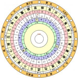 相性占いでは傑出の宿曜占星術